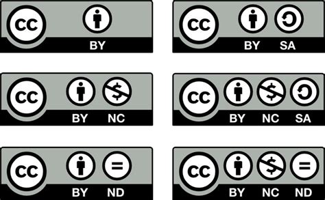 Creative Commons (CC) licenses: what are they, what do