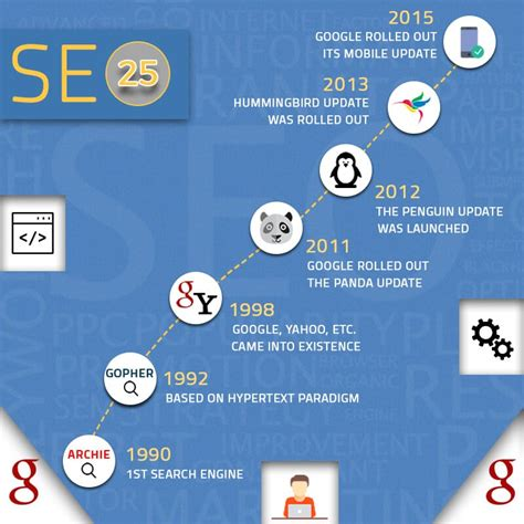 25 Years of Search Engine Optimization History - Local SEO