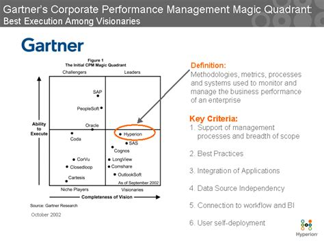 What is Business Performance Management?