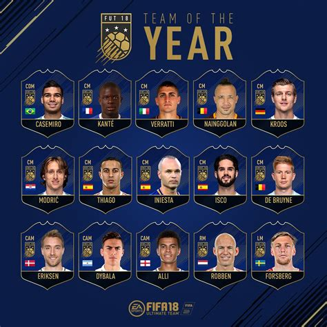 FUT 18 Team of the Year Revealed